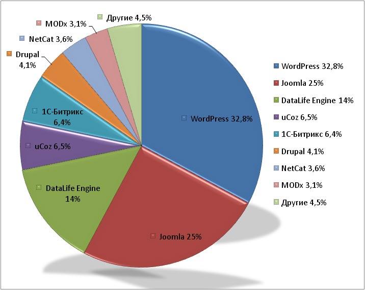 Общий рейтинг всех обнаруженных CMS