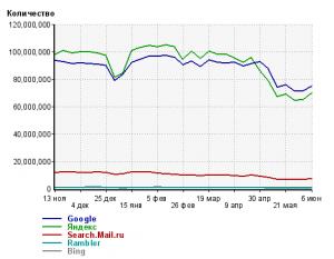 """Переходы из поисковых машин в русскоязычном сегменте интернета. График усреднен по неделям, поэтому нет """"зубцов"""" по выходным. Хорошо видна смена лидера в последнюю неделю апреля."""