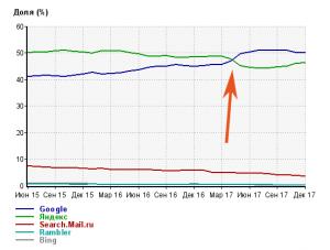 Яндекс уступил Гуглу свое лидерство в Рунете. Динамика доли поисковых машин