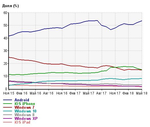 Использование различных устройств пользователями русскоговорящего сегмента интернета (по данным Liveinternet). Доля мобильных пользователей уже достигла 70%