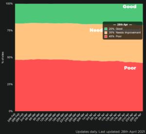 Только 20% крупнейших сайтов имеют хорошие оценки по Page Expirences