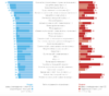 Топ-30 факторов ранжирования в поисковой системе Google