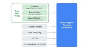 Показатели Page Expirence (удобство страниц), которые будут учитываться в результатах поиска гугл с июня 2021 года