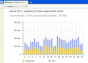 Статистика сайта bfm.ru. 160 тыс. показов страниц в день. Выручка от баннерной рекламы до 400 тыс. руб. в день.
