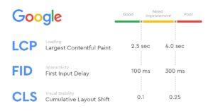 Core Web Vitals - основные интернет показатели