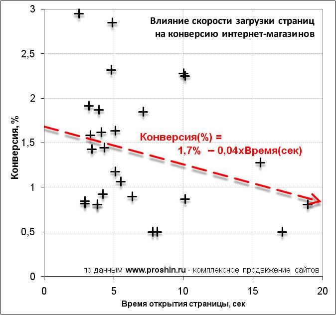 Зависимость конверсии (продаж) интернет-магазинов от скорости загрузки страниц