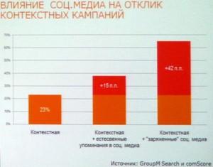 Влияние рекламы в социальных сетях на эффективность контекстной рекламы
