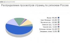 Высокая доля московского трафика позволяет только на показах главной страницы сайта выручать 3,1 млн. руб. в день
