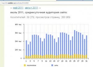 Открытая статистика сайта realty.dmir.ru показывает, что в июле было 260 тыс. показов страниц в сутки.
